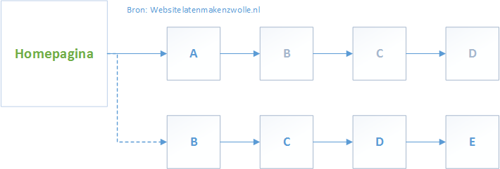 lineaire-structuur