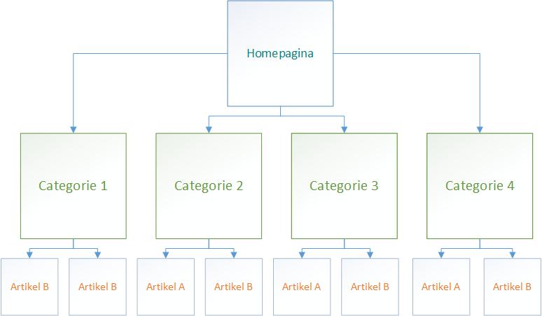 Navigatie en website structuur